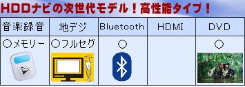 SSDナビ付新古車検索