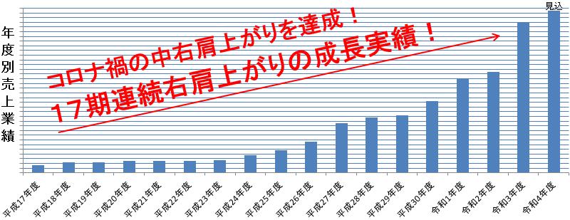 求人情報業績グラフ